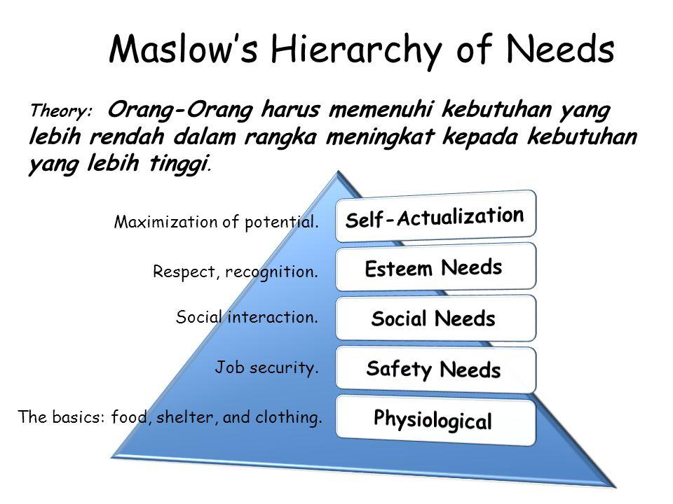 Theory: Orang-Orang harus memenuhi kebutuhan yang lebih rendah dalam rangka meningkat kepada kebutuhan yang lebih tinggi. Maslow's Hierarchy of Needs