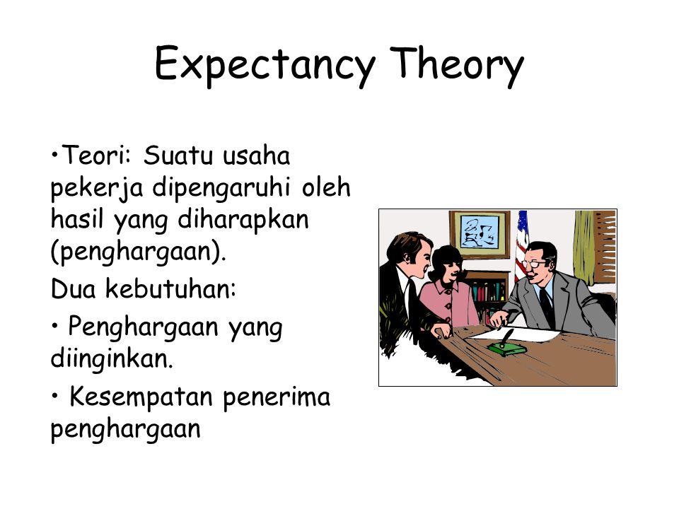 Expectancy Theory Teori: Suatu usaha pekerja dipengaruhi oleh hasil yang diharapkan (penghargaan). Dua kebutuhan: Penghargaan yang diinginkan. Kesempa