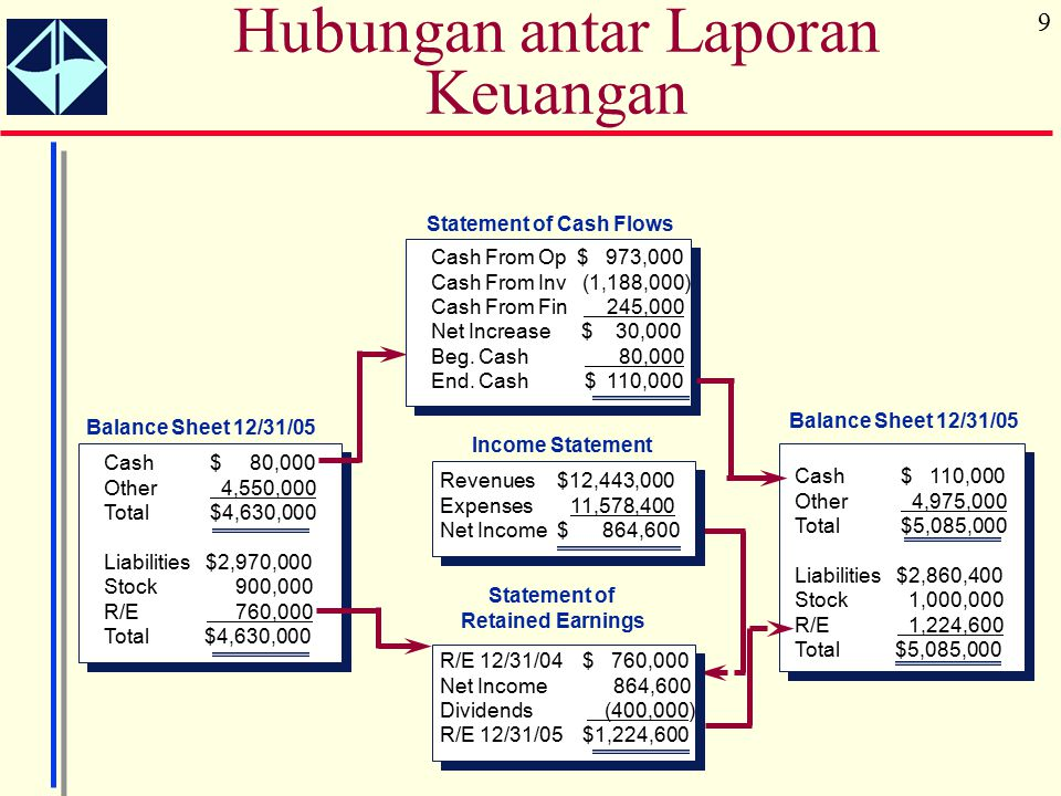 9 Hubungan antar Laporan Keuangan Balance Sheet 12/31/05 Cash$ 80,000 Other 4,550,000 Total$4,630,000 Liabilities $2,970,000 Stock 900,000 R/E 760,000 Total $4,630,000 Statement of Cash Flows Cash From Op $ 973,000 Cash From Inv (1,188,000) Cash From Fin 245,000 Net Increase $ 30,000 Beg.