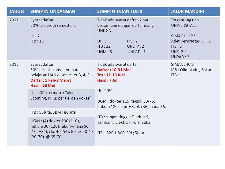 TAHUNSNMPTN UNDANGANSNMPTN UJIAN TULISJALUR MANDIRI 2011Syarat daftar : 50% terbaik di semester 5 UI : 2 ITB : 18 Tidak ada syarat daftar. 2 hari bers