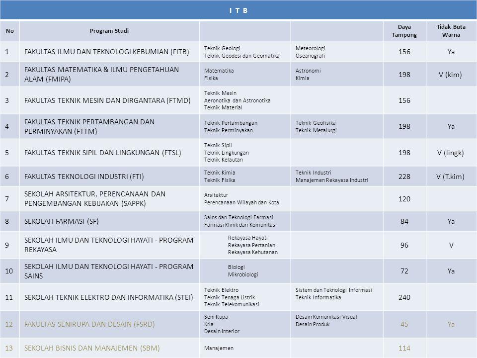 Untuk tahun 2012 BPPM ditetapkan Rp.55.000.000,- per mahasiswa dan BPPS Rp.
