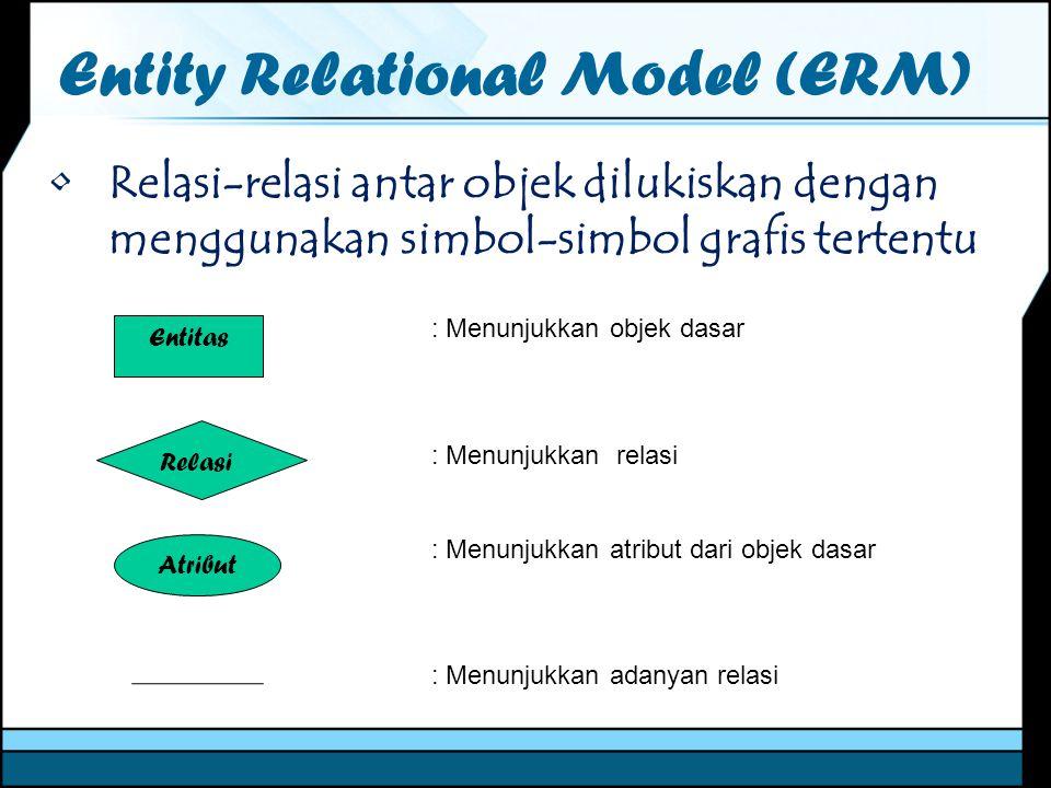 Entity Relational Model (ERM) Relasi-relasi antar objek dilukiskan dengan menggunakan simbol-simbol grafis tertentu Entitas Relasi Atribut : Menunjukk