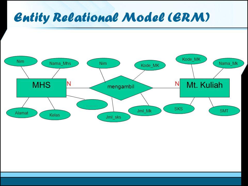 Entity Relational Model (ERM) MHS mengambil Mt. Kuliah Nim Nama_Mhs Alamat Kelas ……… SKS SMT Nama_Mk Kode_MK NN Nim Jml_sks Jml_Mk