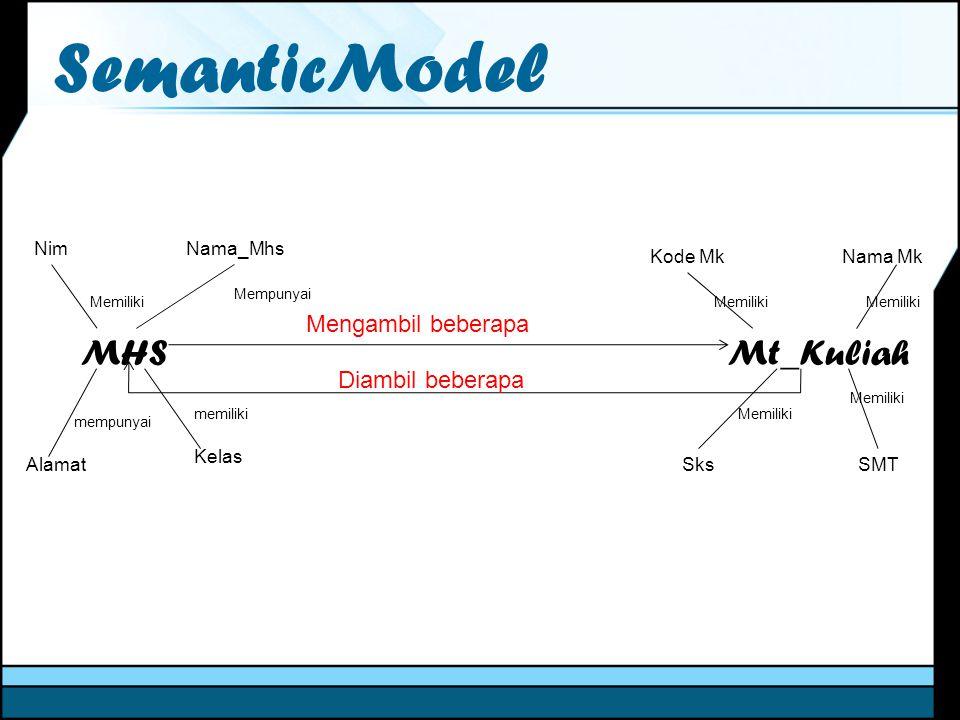 SemanticModel MHS Mt_Kuliah Mengambil beberapa Diambil beberapa Nama_MhsNim Alamat Kelas Memiliki Mempunyai mempunyai memiliki Kode MkNama Mk SMTSks M