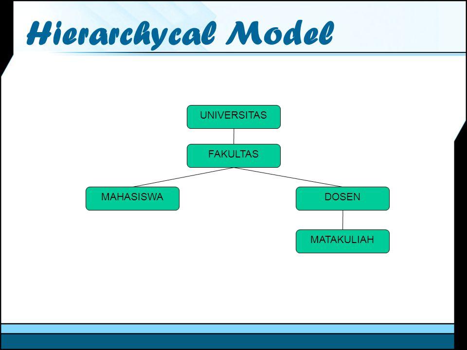 Hierarchycal Model UNIVERSITAS FAKULTAS MAHASISWADOSEN MATAKULIAH