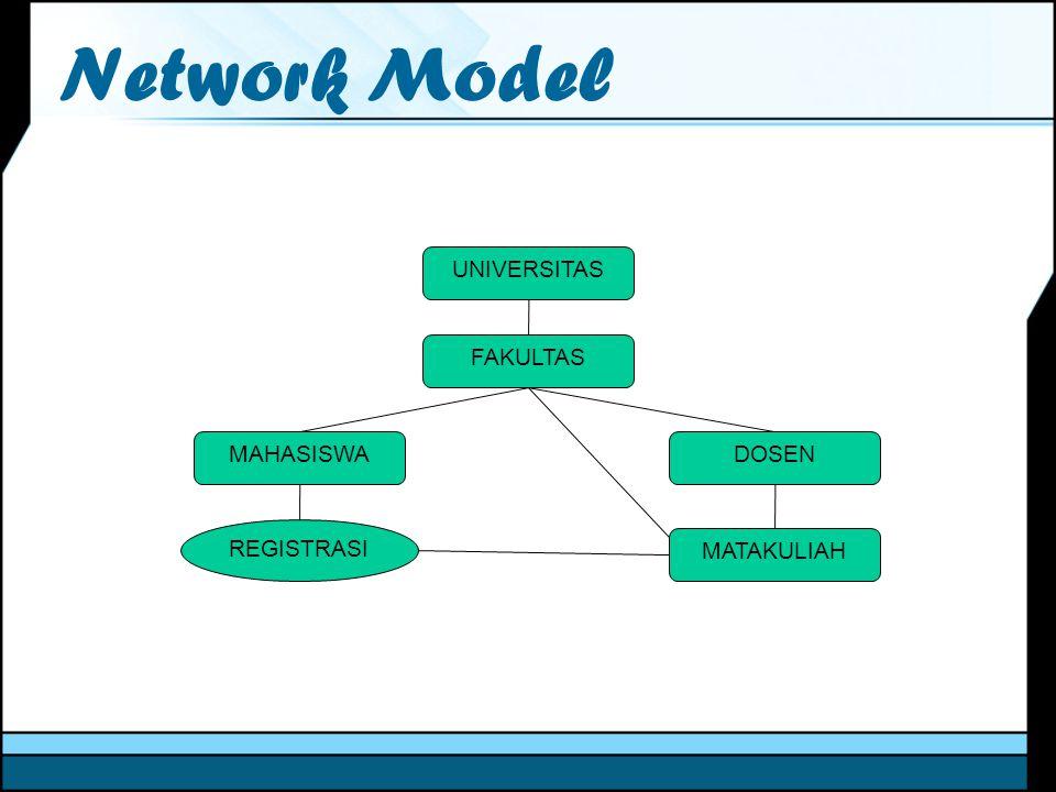 Network Model UNIVERSITAS FAKULTAS MAHASISWADOSEN MATAKULIAH REGISTRASI