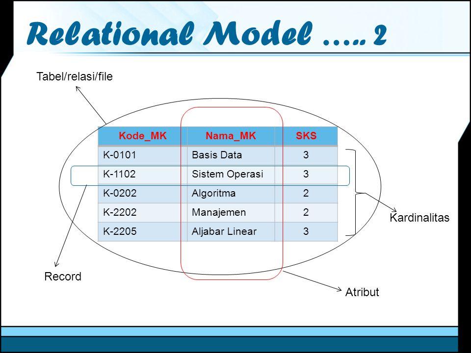 Relational Model ….. 2 Kode_MKNama_MKSKS K-0101Basis Data3 K-1102Sistem Operasi3 K-0202Algoritma2 K-2202Manajemen2 K-2205Aljabar Linear3 Tabel/relasi/