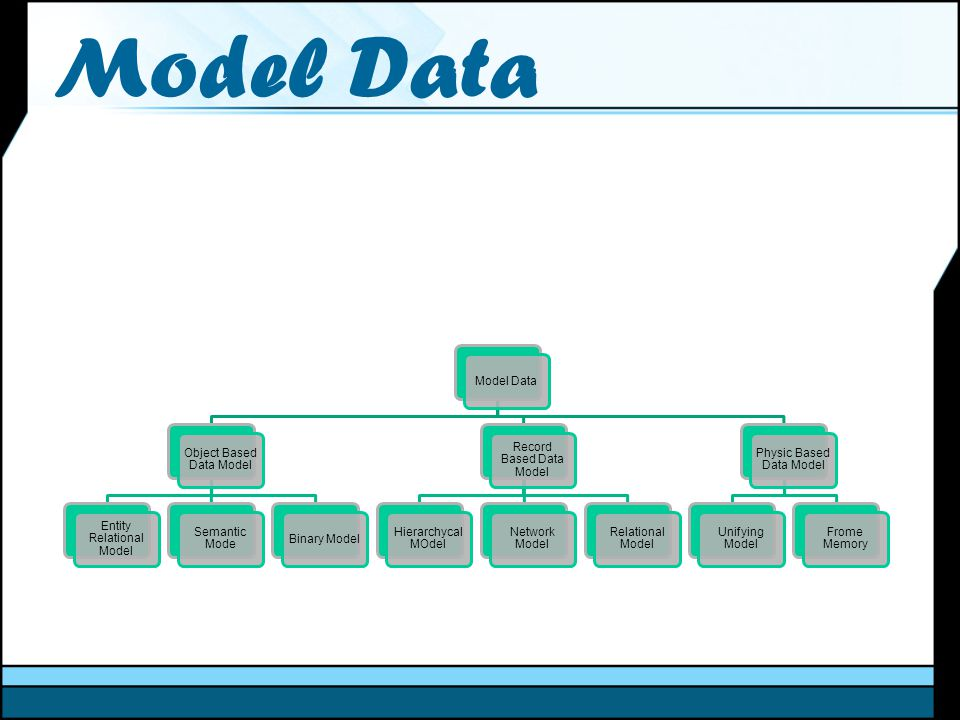 Model Data Object Based Data Model Entity Relational Model Semantic Mode Binary Model Record Based Data Model Hierarchycal MOdel Network Model Relatio