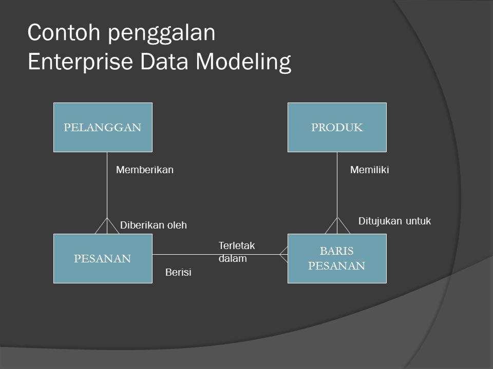 Contoh penggalan Enterprise Data Modeling PELANGGAN PESANAN BARIS PESANAN PRODUK Memberikan Diberikan oleh Berisi Terletak dalam Memiliki Ditujukan untuk