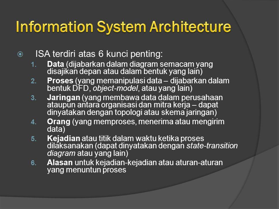  ISA terdiri atas 6 kunci penting: 1. Data (dijabarkan dalam diagram semacam yang disajikan depan atau dalam bentuk yang lain) 2. Proses (yang memani