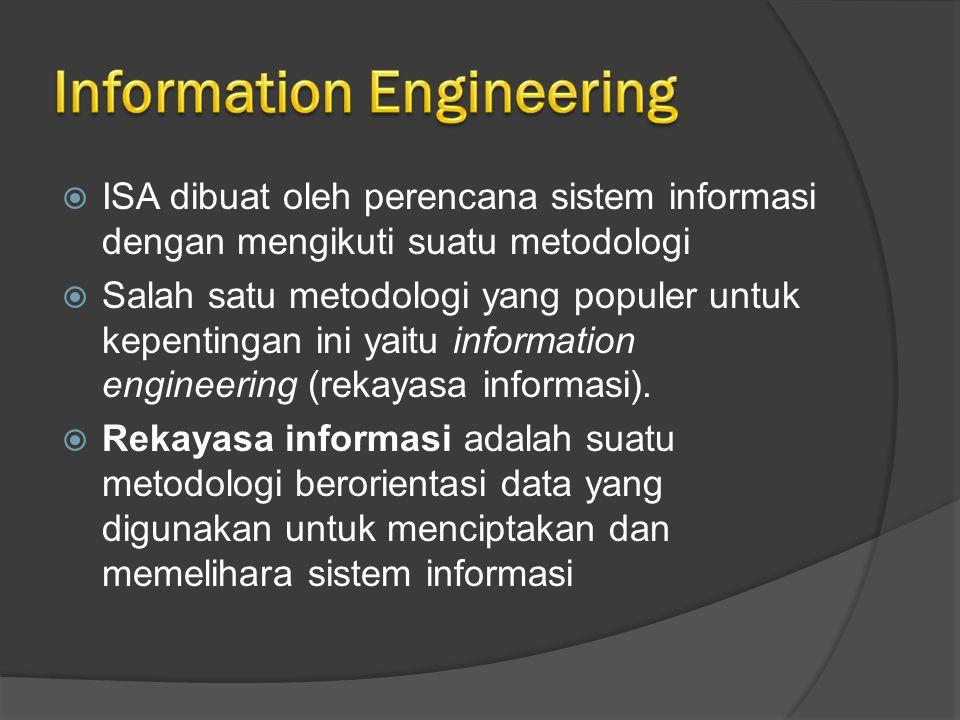  ISA dibuat oleh perencana sistem informasi dengan mengikuti suatu metodologi  Salah satu metodologi yang populer untuk kepentingan ini yaitu information engineering (rekayasa informasi).