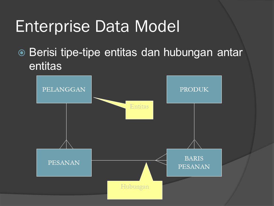 Enterprise Data Model  Berisi tipe-tipe entitas dan hubungan antar entitas PELANGGAN PESANAN BARIS PESANAN PRODUK Entitas Hubungan