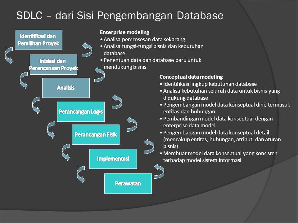 SDLC – dari Sisi Pengembangan Database Enterprise modeling Analisa pemrosesan data sekarang Analisa fungsi-fungsi bisnis dan kebutuhan database Penentuan data dan database baru untuk mendukung bisnis Conceptual data modeling Identifikasi lingkup kebutuhan database Analisa kebutuhan seluruh data untuk bisnis yang didukung database Pengembangan model data konseptual dini, termasuk entitas dan hubungan Pembandingan model data konseptual dengan enterprise data model Pengembangan model data konseptual detail (mencakup entitas, hubungan, atribut, dan aturan bisnis) Membuat model data konseptual yang konsisten terhadap model sistem informasi