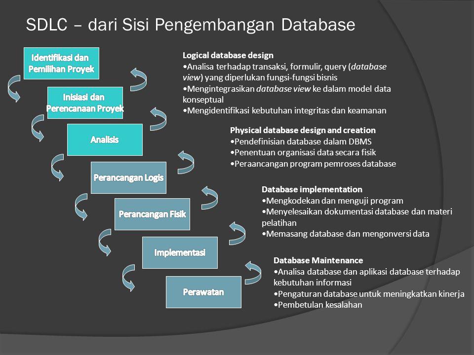 SDLC – dari Sisi Pengembangan Database Physical database design and creation Pendefinisian database dalam DBMS Penentuan organisasi data secara fisik Peraancangan program pemroses database Logical database design Analisa terhadap transaksi, formulir, query (database view) yang diperlukan fungsi-fungsi bisnis Mengintegrasikan database view ke dalam model data konseptual Mengidentifikasi kebutuhan integritas dan keamanan Database implementation Mengkodekan dan menguji program Menyelesaikan dokumentasi database dan materi pelatihan Memasang database dan mengonversi data Database Maintenance Analisa database dan aplikasi database terhadap kebutuhan informasi Pengaturan database untuk meningkatkan kinerja Pembetulan kesalahan