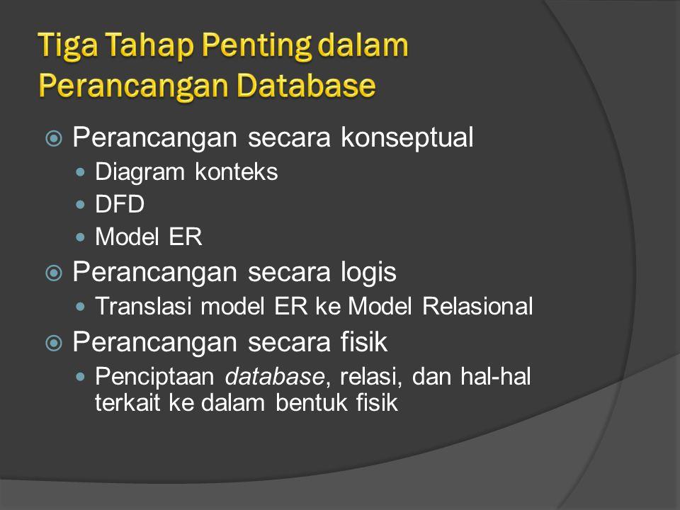  Perancangan secara konseptual Diagram konteks DFD Model ER  Perancangan secara logis Translasi model ER ke Model Relasional  Perancangan secara fisik Penciptaan database, relasi, dan hal-hal terkait ke dalam bentuk fisik