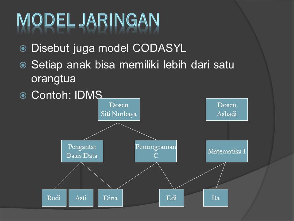  Disebut juga model CODASYL  Setiap anak bisa memiliki lebih dari satu orangtua  Contoh: IDMS Dosen Siti Nurbaya Dosen Ashadi Pengantar Basis Data Pemrograman C Matematika I RudiAstiDinaEdiIta
