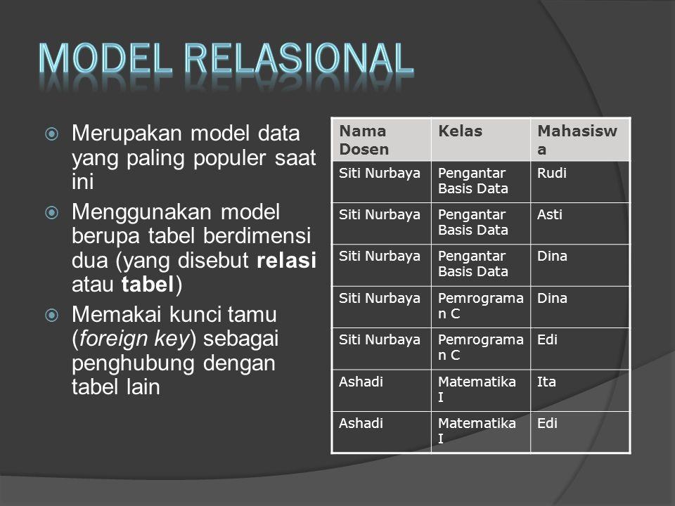  Merupakan model data yang paling populer saat ini  Menggunakan model berupa tabel berdimensi dua (yang disebut relasi atau tabel)  Memakai kunci tamu (foreign key) sebagai penghubung dengan tabel lain Nama Dosen KelasMahasisw a Siti NurbayaPengantar Basis Data Rudi Siti NurbayaPengantar Basis Data Asti Siti NurbayaPengantar Basis Data Dina Siti NurbayaPemrograma n C Dina Siti NurbayaPemrograma n C Edi AshadiMatematika I Ita AshadiMatematika I Edi