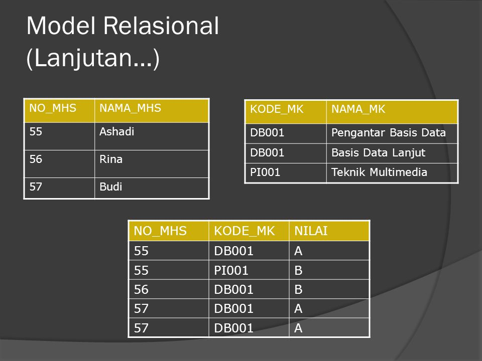 Model Relasional (Lanjutan…) NO_MHSNAMA_MHS 55Ashadi 56Rina 57Budi KODE_MKNAMA_MK DB001Pengantar Basis Data DB001Basis Data Lanjut PI001Teknik Multimedia NO_MHSKODE_MKNILAI 55DB001A 55PI001B 56DB001B 57DB001A 57DB001A