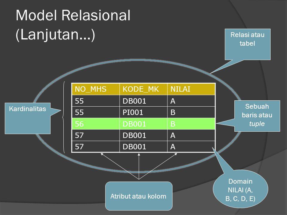 Model Relasional (Lanjutan…) NO_MHSKODE_MKNILAI 55DB001A 55PI001B 56DB001B 57DB001A 57DB001A Relasi atau tabel Sebuah baris atau tuple Atribut atau kolom Kardinalitas Domain NILAI (A, B, C, D, E)