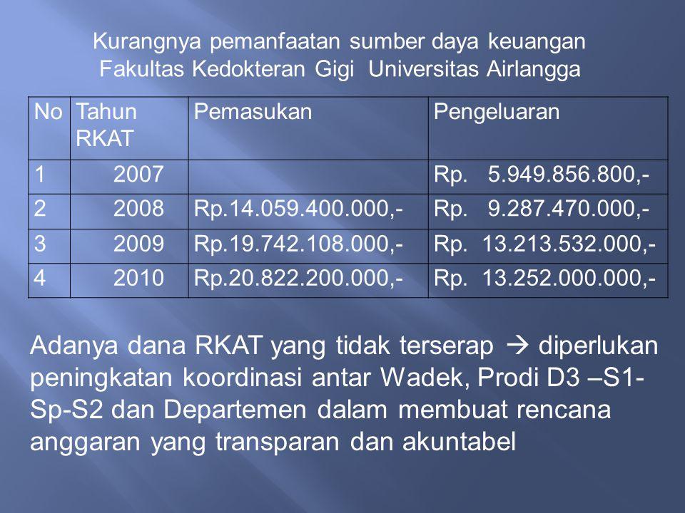 NoTahun RKAT PemasukanPengeluaran 1 2007Rp.5.949.856.800,- 2 2008Rp.14.059.400.000,-Rp.