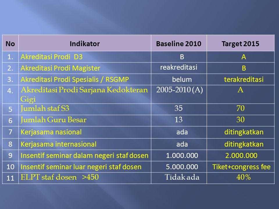NoIndikatorBaseline 2010Target 2015 1.Akreditasi Prodi D3BA 2.Akreditasi Prodi Magister reakreditasi B 3.Akreditasi Prodi Spesialis / RSGMPbelumterakreditasi 4.