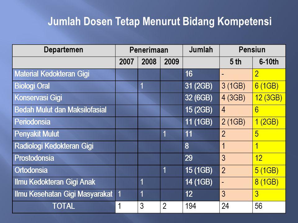 Jabatan Kelompok Umur (tahun) < 3131 - 4041 - 5051 - 60> 60 S1S2S3S1S2S3S1S2S3S1S2S3S1S2S3 12345678910111213141516 Belum memiliki jabatan 51 Asisten Ahli23-1141-411 Lektor-7118222912 Lektor Kepala--1185088 Guru Besar--1103 Jumlah (194)73-1213-3311380181103 Profil Dosen Prodi S1 FKG berdasarkan umur, tingkat pendidikan, dan jabatan fungsional (Data SE BAN PT 2010) Jabatan Kelompok Umur (tahun) < 3131 - 4041 - 5051 - 60> 60 S1S2S3S1S2S3S1S2S3S1S2S3S1S2S3 12345678910111213141516 Belum memiliki jabatan 51 Asisten Ahli23-1141-411 Lektor-7118222912 Lektor Kepala--1185088 Guru Besar--1103 Jumlah (194)73-1213-3311380181103