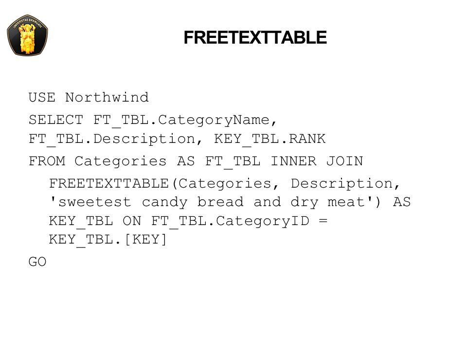 OPENDATASOURCE SELECT * FROM OPENDATASOURCE( SQLOLEDB , Data Source=ServerName;User ID=MyUID;Password=MyPass ).Northwind.dbo.Categories