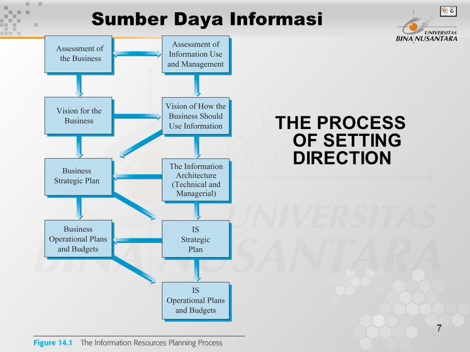 8 Components of Architecture Sumber Daya Informasi