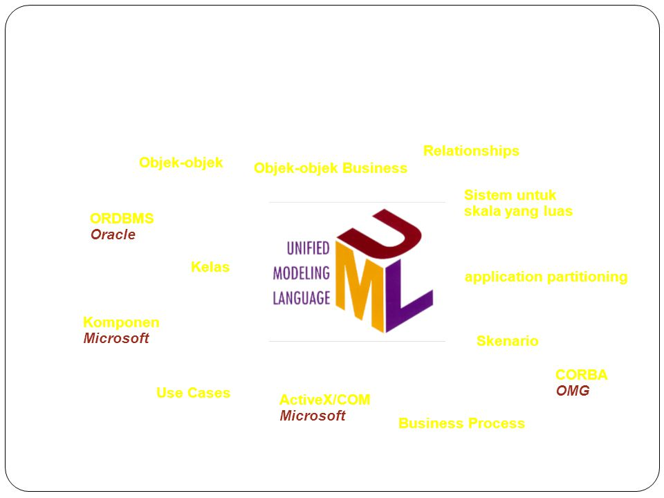 UML mendukung pengembangan aplikasi Kelas application partitioning Objek-objek Business Relationships Business Process Objek-objek Use Cases Sistem untuk skala yang luas Skenario Komponen Microsoft ActiveX/COM Microsoft ORDBMS Oracle CORBA OMG