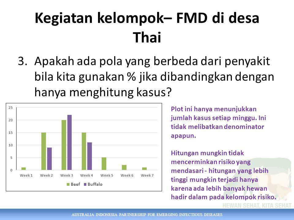 AUSTRALIA INDONESIA PARTNERSHIP FOR EMERGING INFECTIOUS DISEASES Kegiatan kelompok– FMD di desa Thai 3.Apakah ada pola yang berbeda dari penyakit bila kita gunakan % jika dibandingkan dengan hanya menghitung kasus.