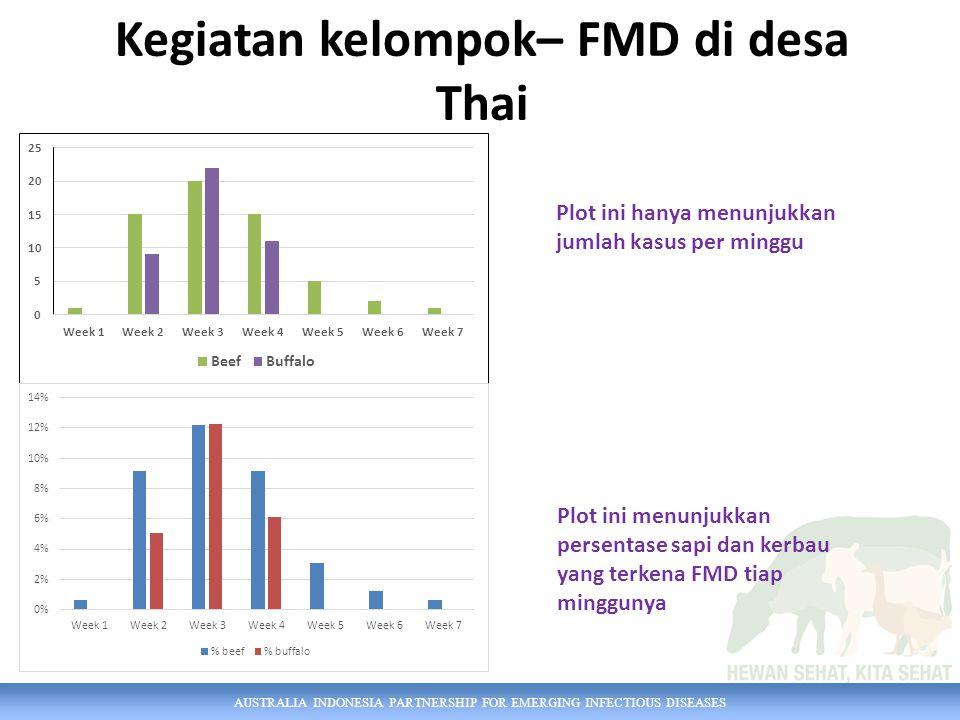 AUSTRALIA INDONESIA PARTNERSHIP FOR EMERGING INFECTIOUS DISEASES Kegiatan kelompok– FMD di desa Thai Plot ini hanya menunjukkan jumlah kasus per minggu Plot ini menunjukkan persentase sapi dan kerbau yang terkena FMD tiap minggunya