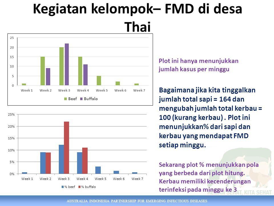 AUSTRALIA INDONESIA PARTNERSHIP FOR EMERGING INFECTIOUS DISEASES Kegiatan kelompok– FMD di desa Thai Plot ini hanya menunjukkan jumlah kasus per minggu Sekarang plot % menunjukkan pola yang berbeda dari plot hitung.