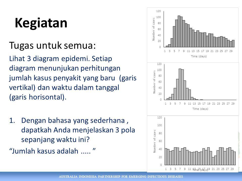 AUSTRALIA INDONESIA PARTNERSHIP FOR EMERGING INFECTIOUS DISEASES Kegiatan Tugas untuk semua: Lihat 3 diagram epidemi.