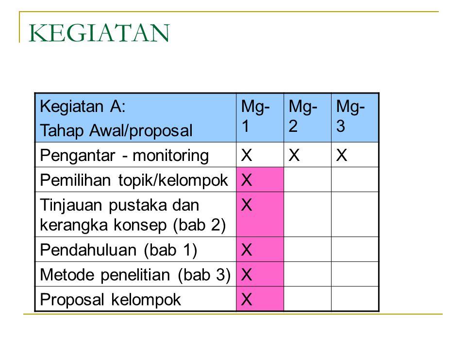 KEGIATAN Kegiatan A: Tahap Awal/proposal Mg- 1 Mg- 2 Mg- 3 Pengantar - monitoringXXX Pemilihan topik/kelompokX Tinjauan pustaka dan kerangka konsep (bab 2) X Pendahuluan (bab 1)X Metode penelitian (bab 3)X Proposal kelompokX