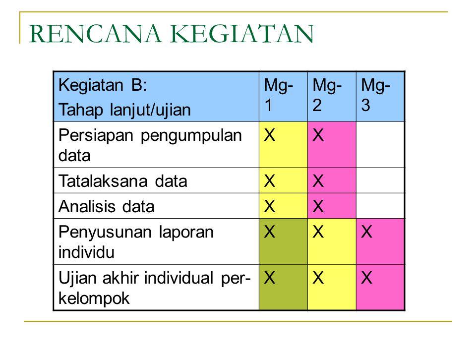 RENCANA KEGIATAN Kegiatan B: Tahap lanjut/ujian Mg- 1 Mg- 2 Mg- 3 Persiapan pengumpulan data XX Tatalaksana dataXX Analisis dataXX Penyusunan laporan individu XXX Ujian akhir individual per- kelompok XXX