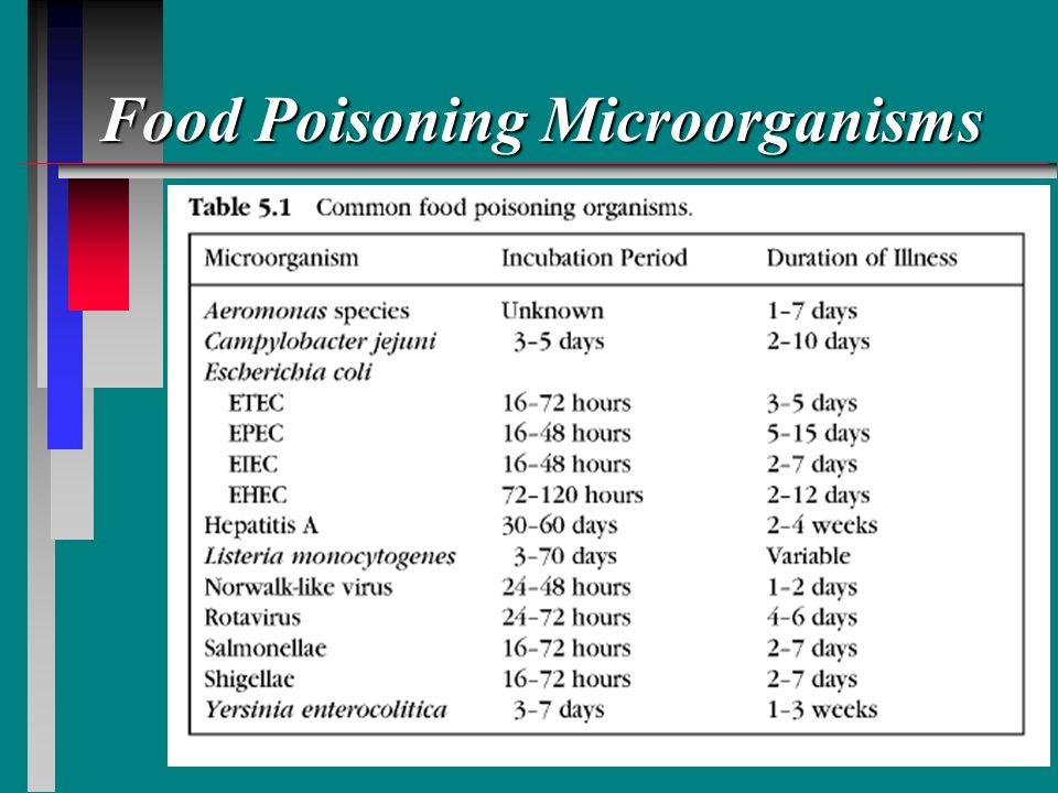 Food Poisoning Microorganisms