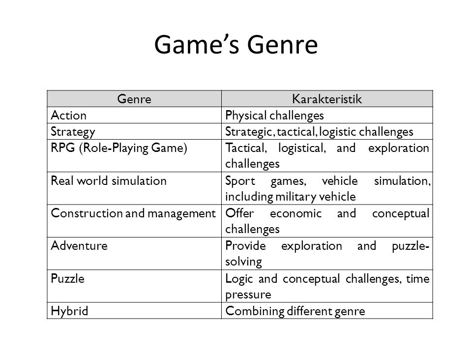 Game's Genre GenreKarakteristik ActionPhysical challenges StrategyStrategic, tactical, logistic challenges RPG (Role-Playing Game)Tactical, logistical, and exploration challenges Real world simulationSport games, vehicle simulation, including military vehicle Construction and managementOffer economic and conceptual challenges AdventureProvide exploration and puzzle- solving PuzzleLogic and conceptual challenges, time pressure HybridCombining different genre