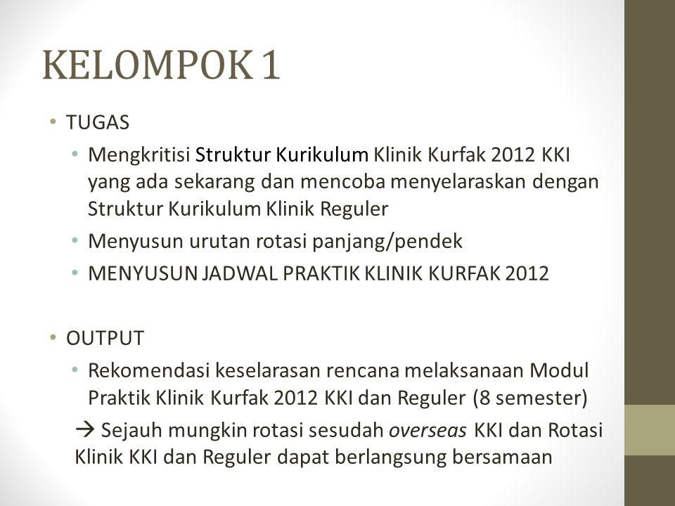 ANGGOTA KELOMPOK 2 Dr.Niken Lestari Dr. Ni Made S Dr.