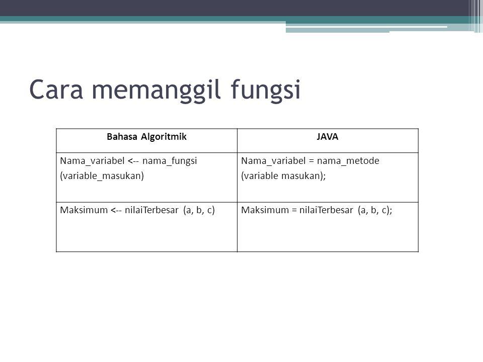 Cara memanggil fungsi Bahasa AlgoritmikJAVA Nama_variabel <-- nama_fungsi (variable_masukan) Nama_variabel = nama_metode (variable masukan); Maksimum