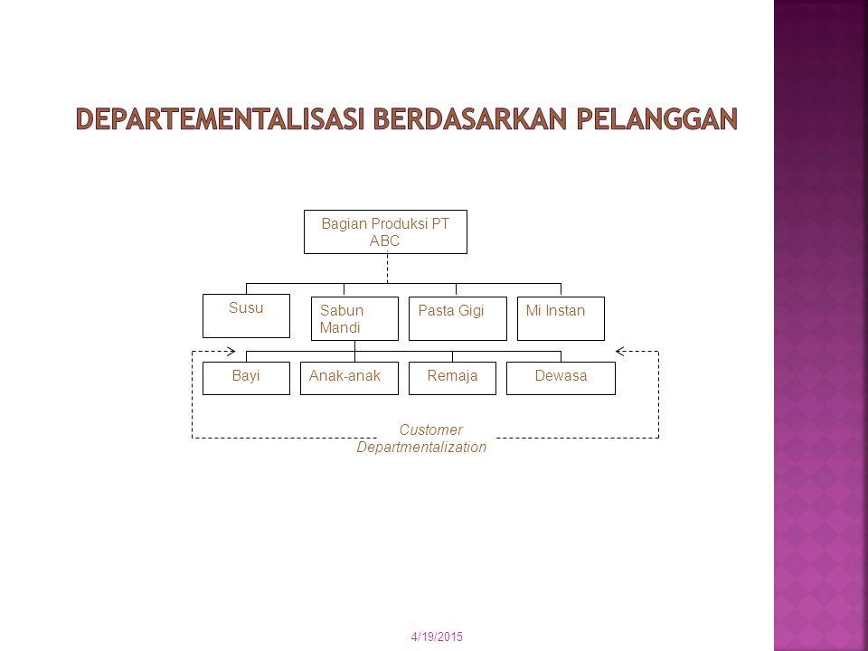 4/19/2015 Manajer Pemasaran PT ABC Bagian Penjualan Bagian Promosi JakartaBandungMakassarMedan Geographic Departmentalization