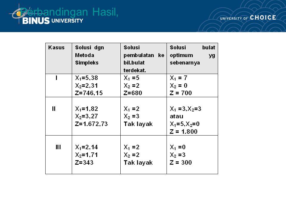 Contoh, Kasus 1. Maks z=100 x1 + 90 x2 Kendala: 10x1 + 7 x2  70 5x1 + 10 x2  50 x1, x2  0 Kasus 2. Min z=200 x1 + 400 x2 Kendala: 10x1 + 25 x2  10