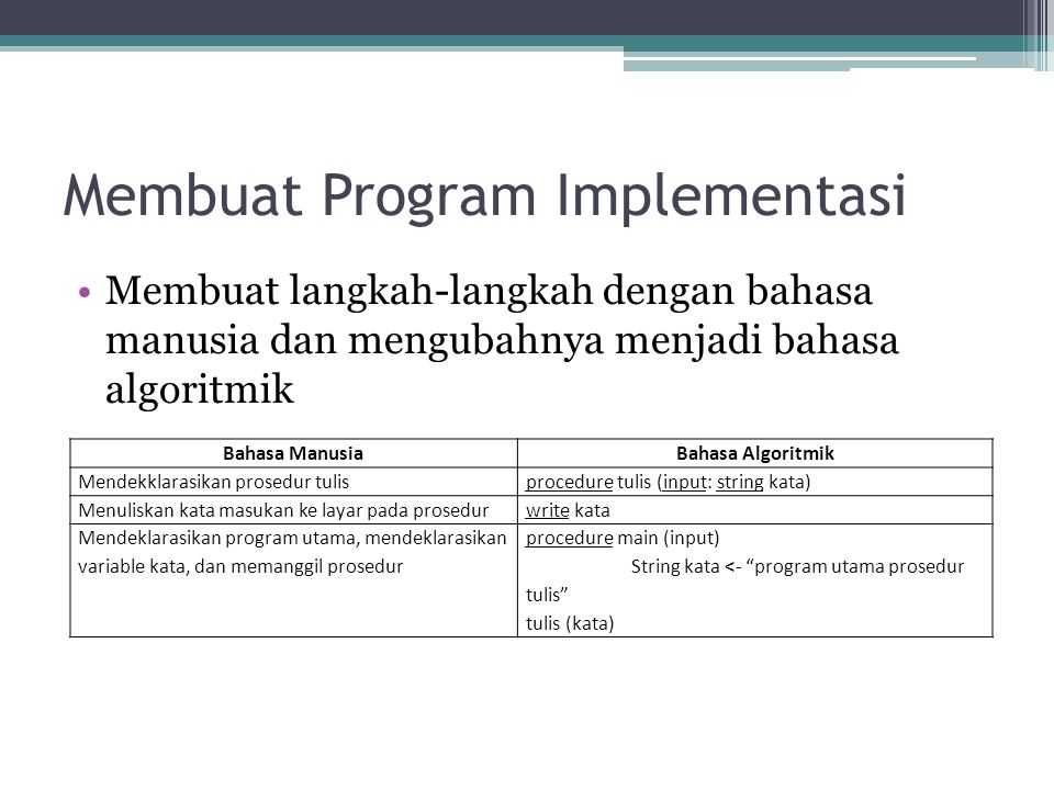 Membuat Program Implementasi Membuat langkah-langkah dengan bahasa manusia dan mengubahnya menjadi bahasa algoritmik Bahasa ManusiaBahasa Algoritmik M