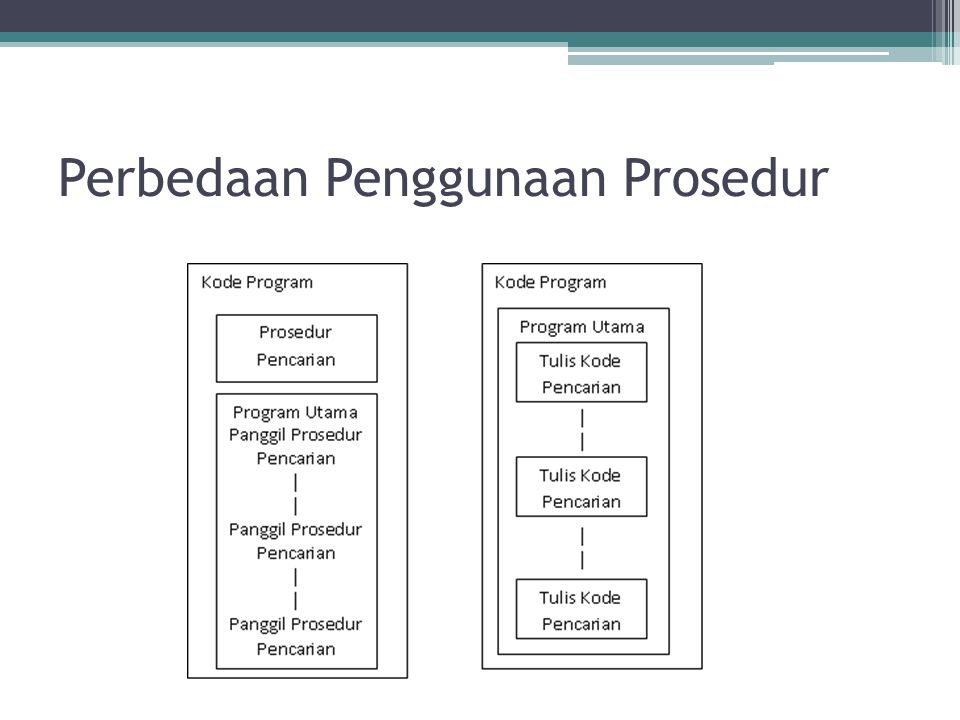 Deklarasi Prosedur Pada bahasa pemrograman JAVA tidak mengenal prosedur, karena merupakan bahasa pemrograman berorientasi obyek.