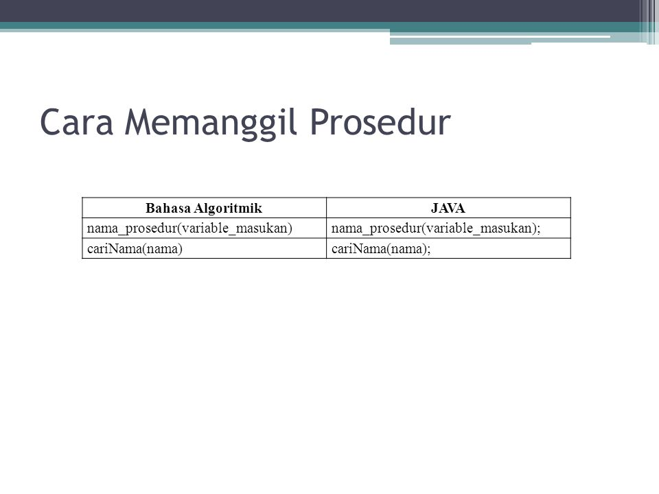 Contoh program Membuat langkah-langkah dengan bahasa manusia dan mengubahnya menjadi bahasa algoritmik Bahasa ManusiaBahasa Algoritmik Mendeklarasikan prosedur hitung yang menghitung hasil penjumlahan masukan dan menuliskan hasilnya ke layar procedure hitung (input: integer a, integer b, output : integer c) { c <- a + b write( dalam prosedur : hasil penjumlahan : , c ); {end procedure} Mendekklarasikan variable-variabel algoritma utama sekaligus mengisi nilainya Integer operan1 <-2 Integer operan2 <-3 Integer hasil <-0 Memanggil prosedur hitunghitung( operan1, operan2, hasil) Menuliskan variable hasil ke layarwrite ( setelah prosedur : nilai hasil : , hasil )