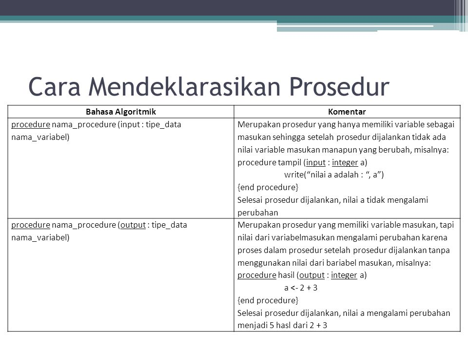 Cara Mendeklarasikan Prosedur procedure nama_procedure (input : tipe_data nama_variabel, output: tipe_data nama_variabel) Merupakan prosedur yang memiliki variable masukan yang tidak berubah nilainya dan yang berubah nilainya setelah prosedur dijalankan, misalnya: procedure hasil (input : integer a, output: integer b) b <- a + 3 {end procedure} Selesai prosedur dijalankan, nilai a tidak mengalami perubahan sedangkan nilai b mengalami perubahan procedure nama_procedure (input / output : tipoe_data nama_variabel Merupakan prosedur yang memiliki variable masukan, tapi nilai dari variable masukan mengalami perubahan karena proses dalam prosedur setelah prosedur dijalankan dengan menggunakan nilai dari variable masukan, misalnya: procedure hasil (input / output : integer a) a <- a + 3 {end procedure} Selesai prosedur dijalankan, nilai a mengalami perubahan