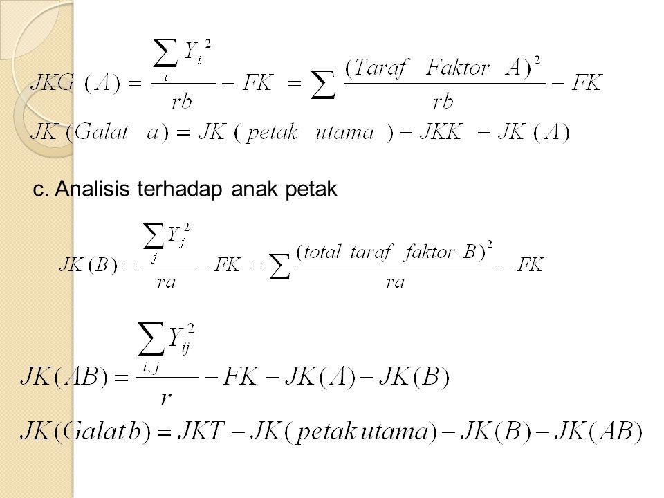 c. Analisis terhadap anak petak