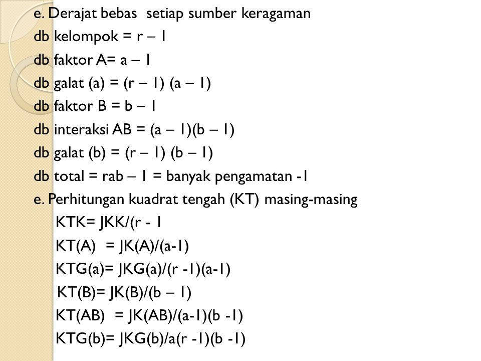 e. Derajat bebas setiap sumber keragaman db kelompok = r – 1 db faktor A= a – 1 db galat (a) = (r – 1) (a – 1) db faktor B = b – 1 db interaksi AB = (
