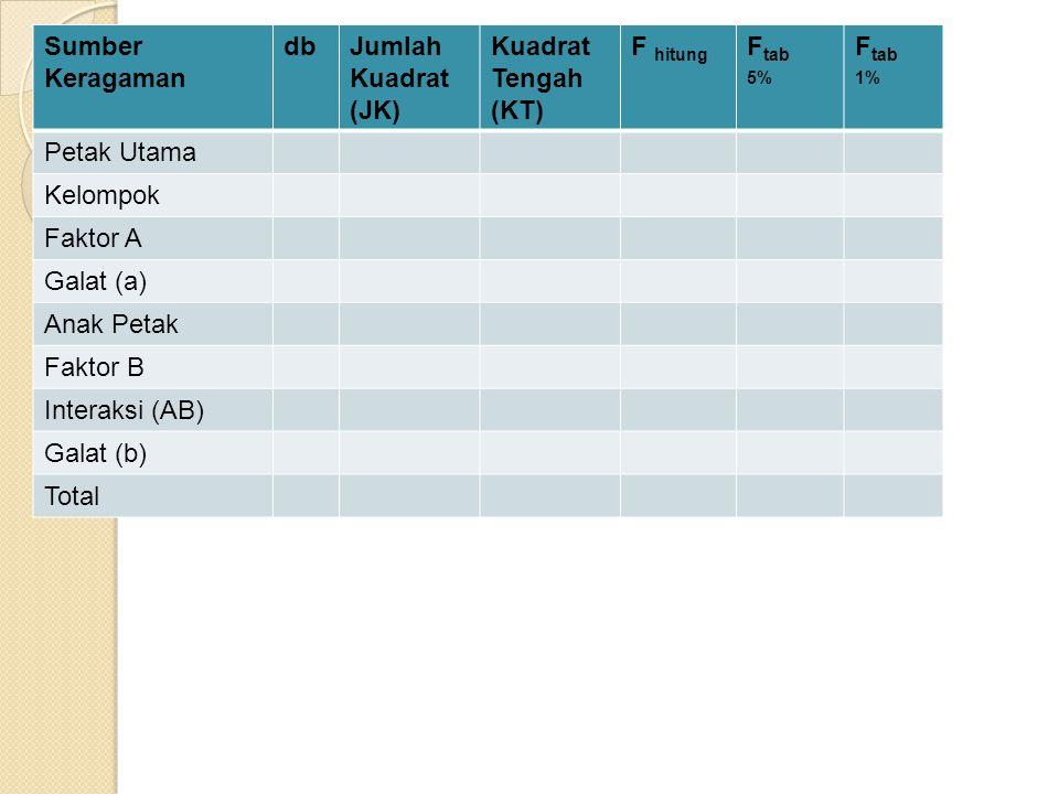 F tabel : db faktor sebagai f1 dan db galat sebagai f2 Sumber Keragaman dbJumlah Kuadrat (JK) Kuadrat Tengah (KT) F hitung F tab 5% F tab 1% Petak Uta