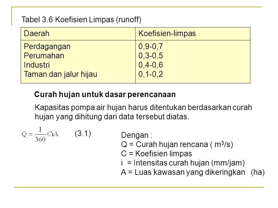 b)Taksiran air hujan Jumlah aliran hujan yang akan dipakai sebagai dasar perencanaan pompa air limbah dapat ditaksir dengan memperhitungkan :  Curah