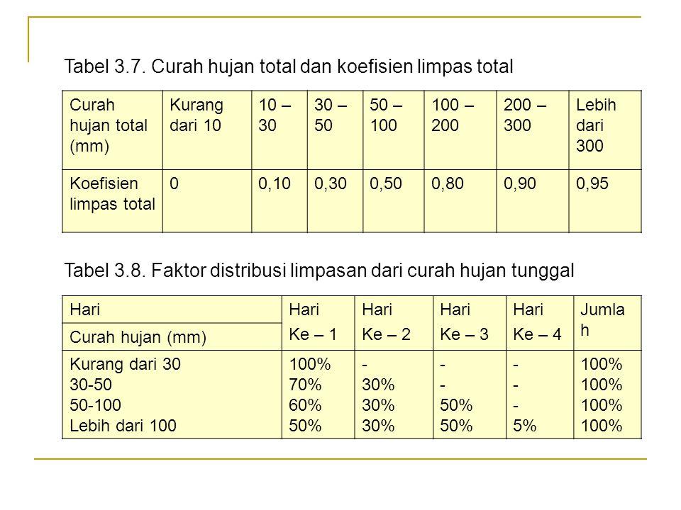 Dari jumlah limpasan yang dihitung dengan cara di atas kemudian dapat diperkirakan kapasitas pompa drainase yang diperlukan dengan rumus : (3.2.b) Den